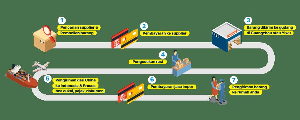 Proses Impor Natindo Cargo